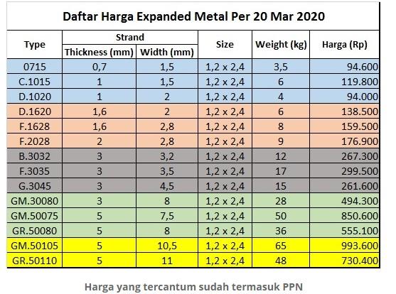 Tabel Harga Perforated atau Expanded Metal