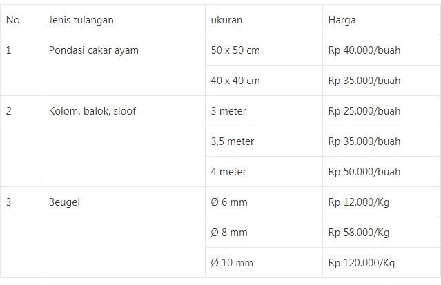 Tabel harga besi beton yang sudah dirakit