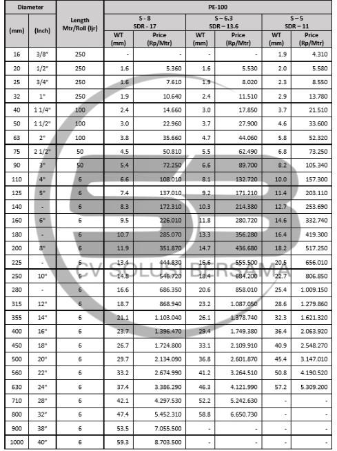 Tabel Harga Pipa HDPE Maspion