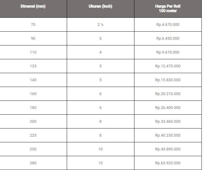 Tabel Harga Pipa HDPE Wavin